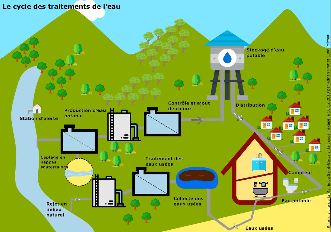 Schéma_du_petit_cycle_de_l'eau