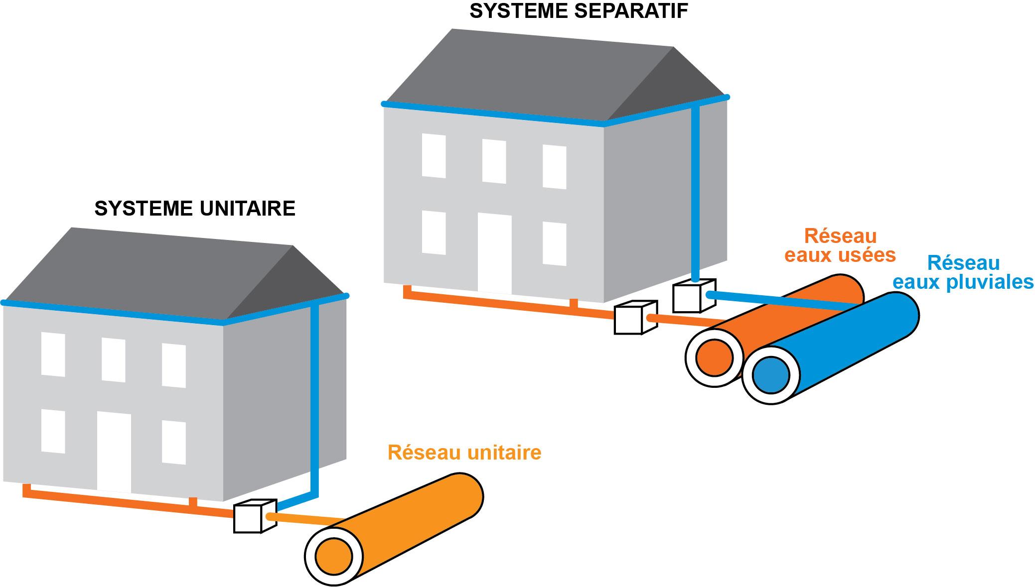 Systemes réseaux