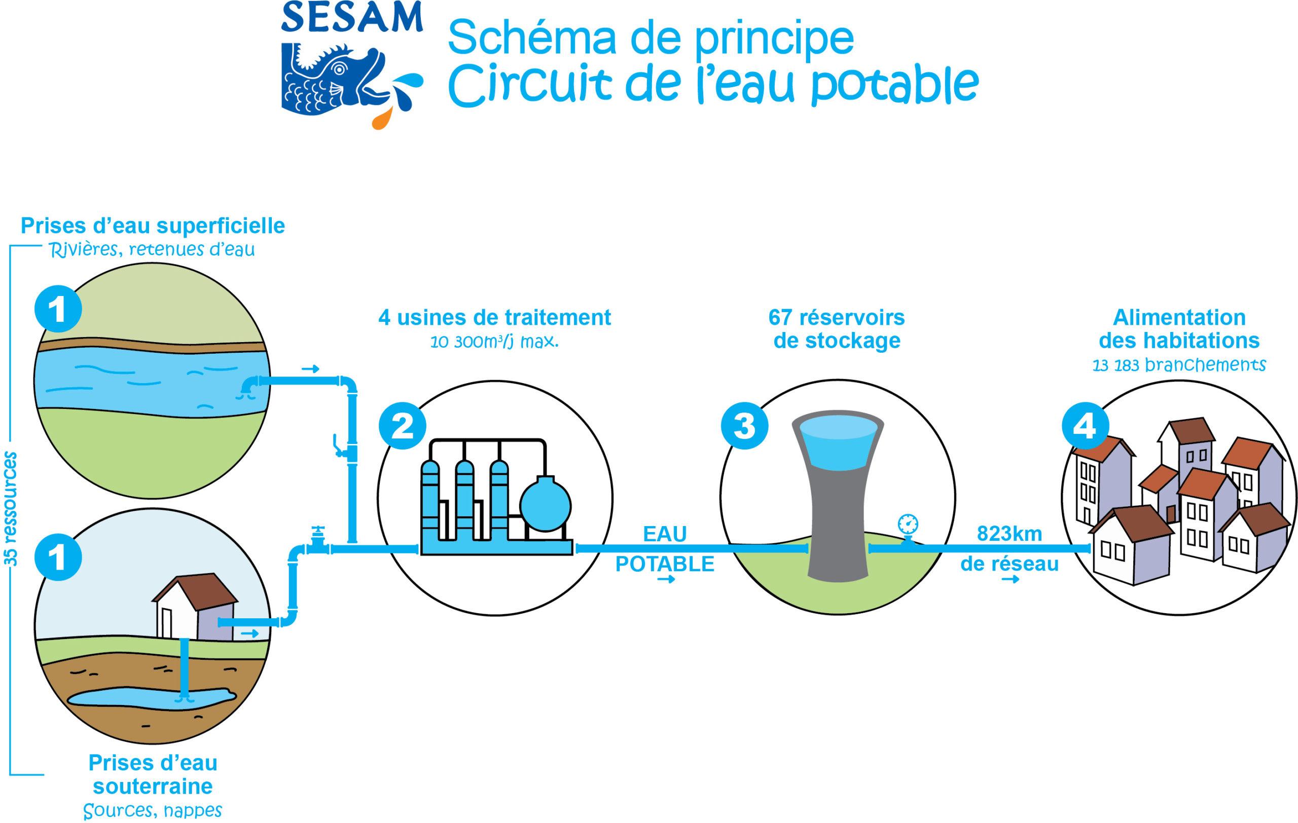 Circuit AEP SESAM